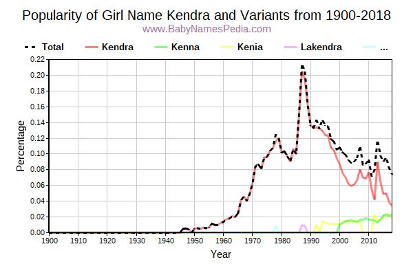 Variant Popularity Trend  for Kendra  from 1900 to 2018