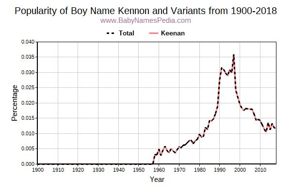 Variant Popularity Trend  for Kennon  from 1900 to 2016