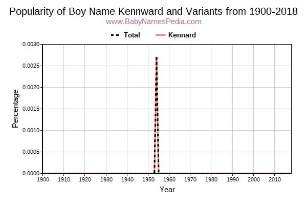 Variant Popularity Trend  for Kennward  from 1900 to 2015