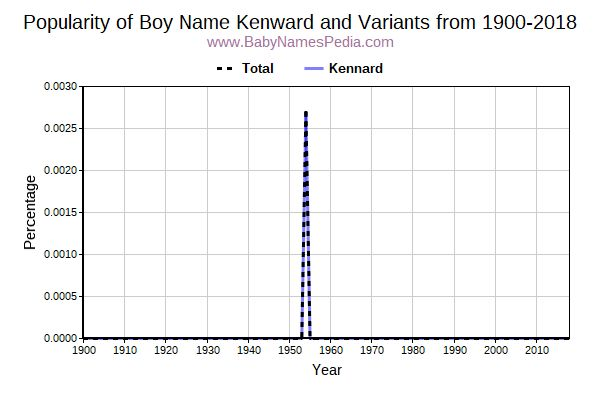 Variant Popularity Trend  for Kenward  from 1900 to 2015