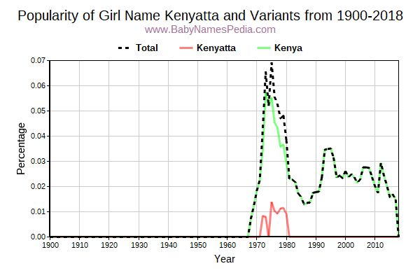 Variant Popularity Trend  for Kenyatta  from 1900 to 2018