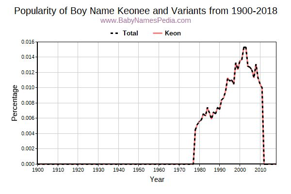 Variant Popularity Trend  for Keonee  from 1900 to 2016