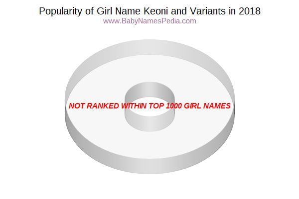 Variant Popularity Chart  for Keoni  in 2015