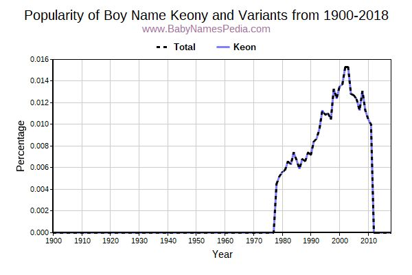 Variant Popularity Trend  for Keony  from 1900 to 2015