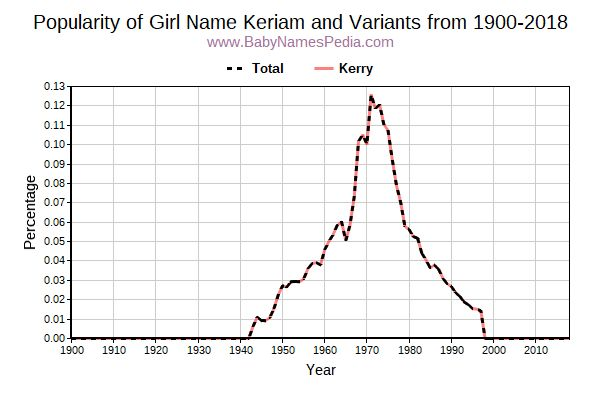 Variant Popularity Trend  for Keriam  from 1900 to 2018