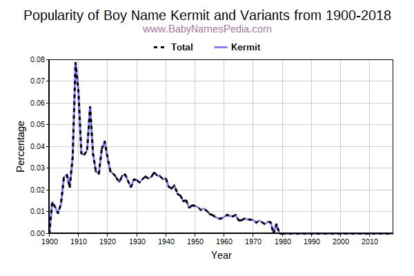 Variant Popularity Trend  for Kermit  from 1900 to 2016