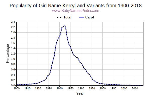 Variant Popularity Trend  for Kerryl  from 1900 to 2016