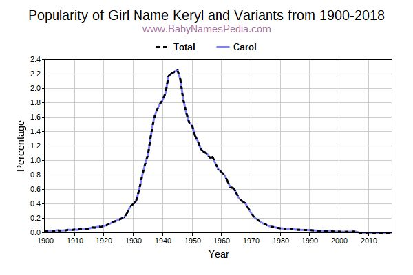 Variant Popularity Trend  for Keryl  from 1900 to 2016