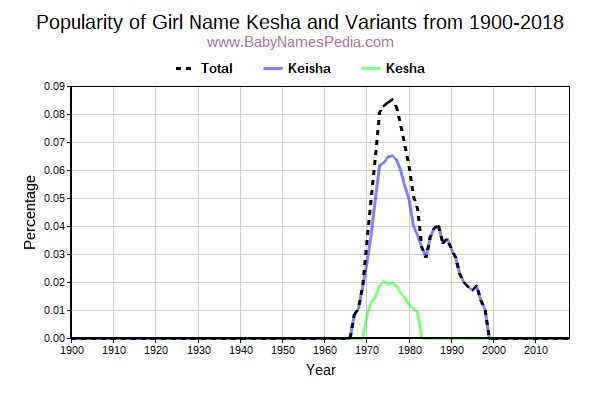 Variant Popularity Trend  for Kesha  from 1900 to 2015