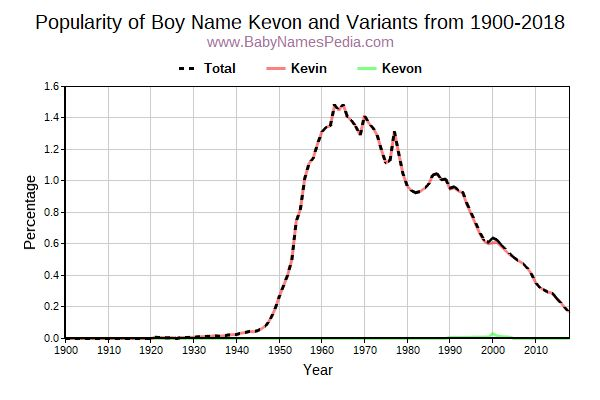 Variant Popularity Trend  for Kevon  from 1900 to 2015