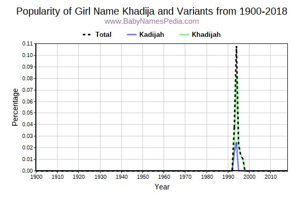 Variant Popularity Trend  for Khadija  from 1900 to 2015