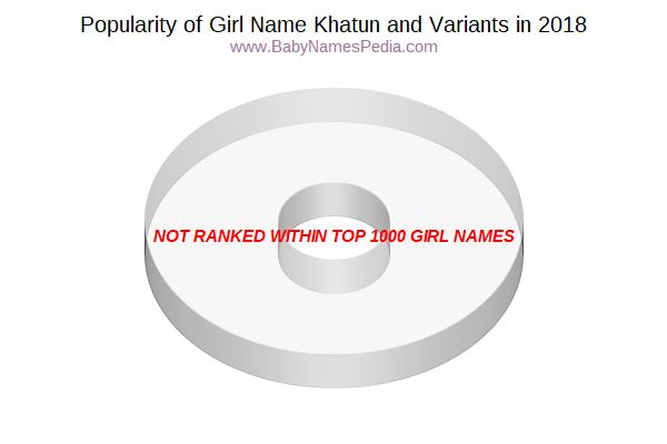 Variant Popularity Chart  for Khatun  in 2015