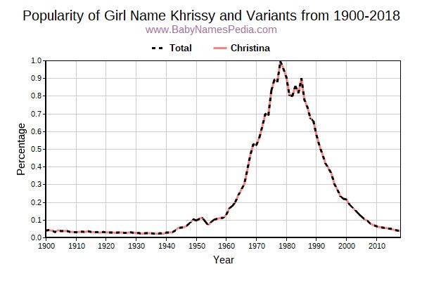 Variant Popularity Trend  for Khrissy  from 1900 to 2018