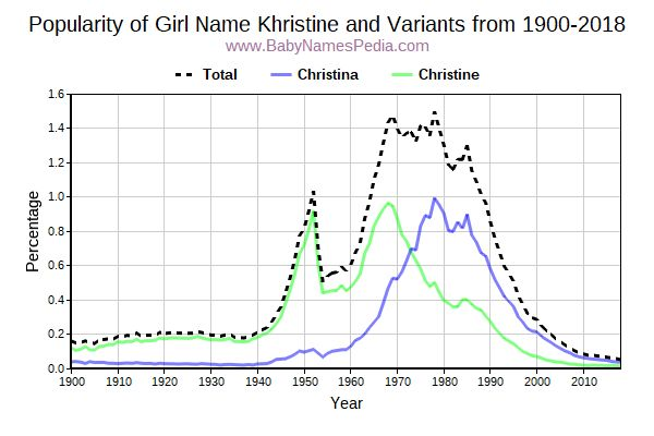 Variant Popularity Trend  for Khristine  from 1900 to 2017