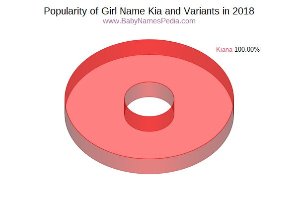 Variant Popularity Chart  for Kia  in 2016