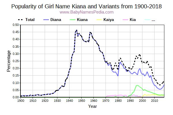 Variant Popularity Trend  for Kiana  from 1900 to 2016