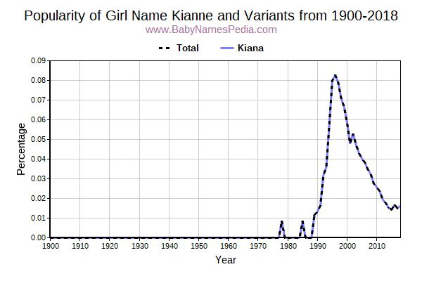 Variant Popularity Trend  for Kianne  from 1900 to 2015