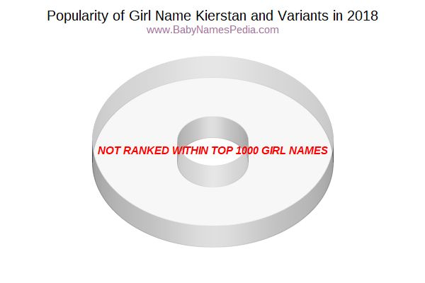 Variant Popularity Chart  for Kierstan  in 2018