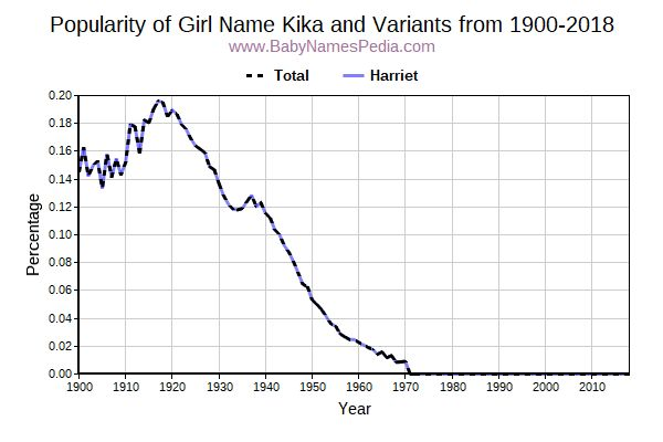 Variant Popularity Trend  for Kika  from 1900 to 2015