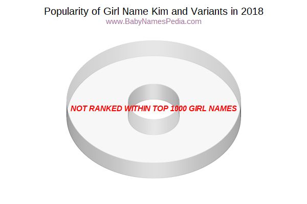 Variant Popularity Chart  for Kim  in 2015