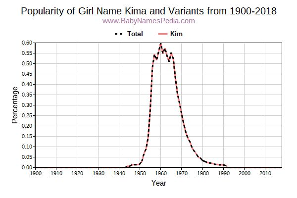 Variant Popularity Trend  for Kima  from 1900 to 2015