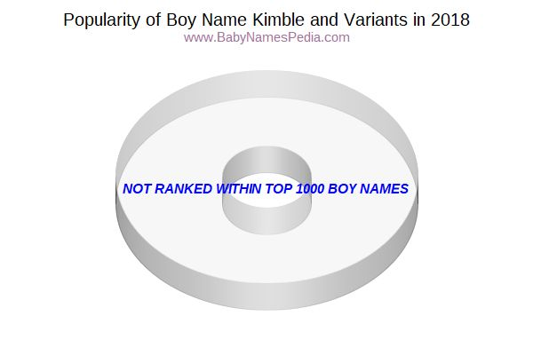Variant Popularity Chart  for Kimble  in 2017