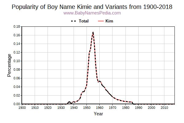 Variant Popularity Trend  for Kimie  from 1900 to 2018