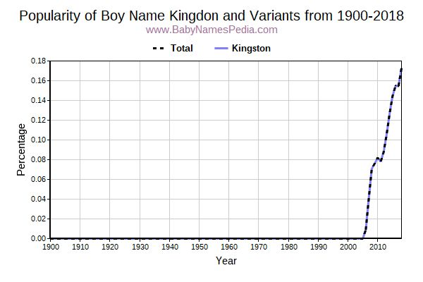 Variant Popularity Trend  for Kingdon  from 1900 to 2016