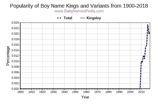 Variant Popularity Trend  for Kings  from 1900 to 2016