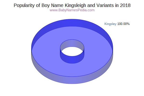 Variant Popularity Chart  for Kingsleigh  in 2016