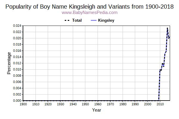 Variant Popularity Trend  for Kingsleigh  from 1900 to 2016