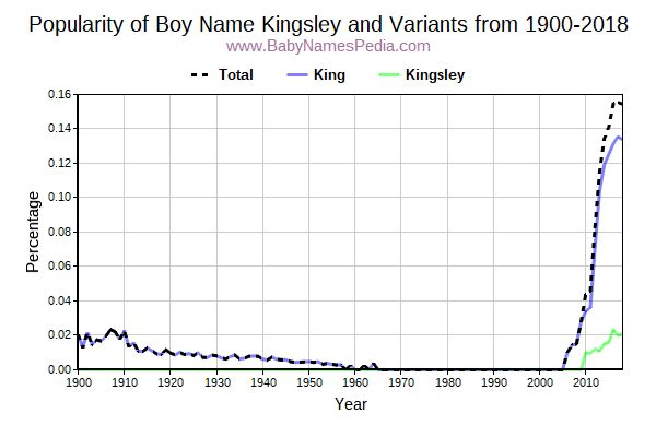 Variant Popularity Trend  for Kingsley  from 1900 to 2015