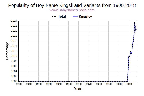 Variant Popularity Trend  for Kingsli  from 1900 to 2016