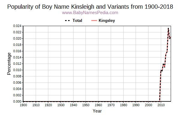 Variant Popularity Trend  for Kinsleigh  from 1900 to 2015
