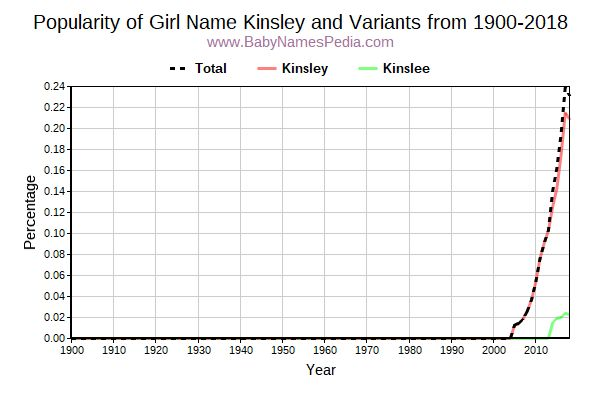 Variant Popularity Trend  for Kinsley  from 1900 to 2016