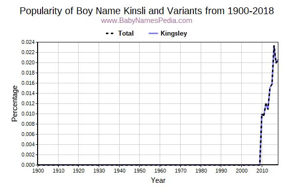 Variant Popularity Trend  for Kinsli  from 1900 to 2016