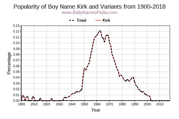 Variant Popularity Trend  for Kirk  from 1900 to 2015