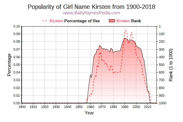 Popularity Trend  for Kirsten  from 1900 to 2018