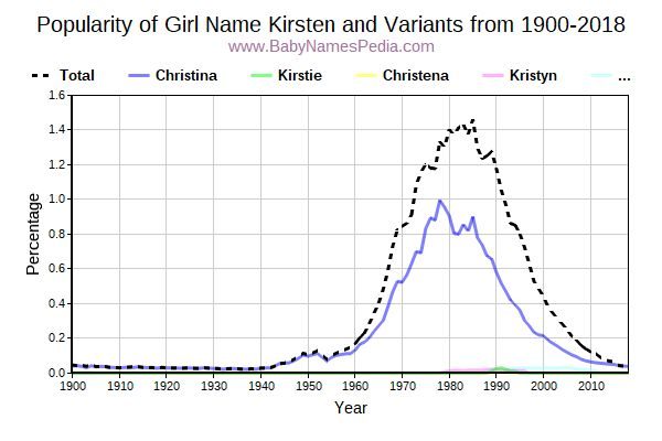Variant Popularity Trend  for Kirsten  from 1900 to 2018