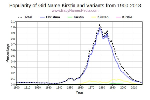 Variant Popularity Trend  for Kirstin  from 1900 to 2017
