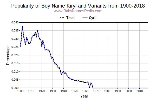 Variant Popularity Trend  for Kiryl  from 1900 to 2016