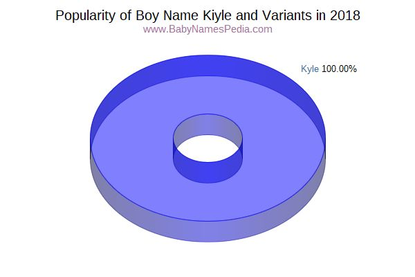 Variant Popularity Chart  for Kiyle  in 2015