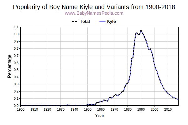 Variant Popularity Trend  for Kiyle  from 1900 to 2016