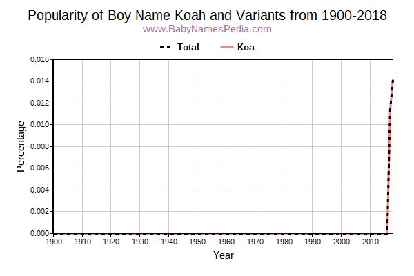 Variant Popularity Trend  for Koah  from 1900 to 2016