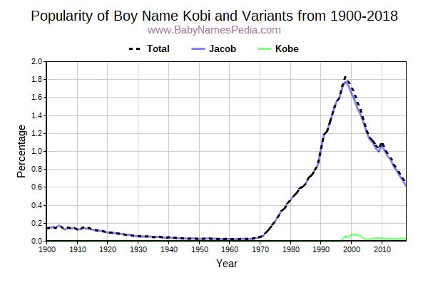 Variant Popularity Trend  for Kobi  from 1900 to 2015