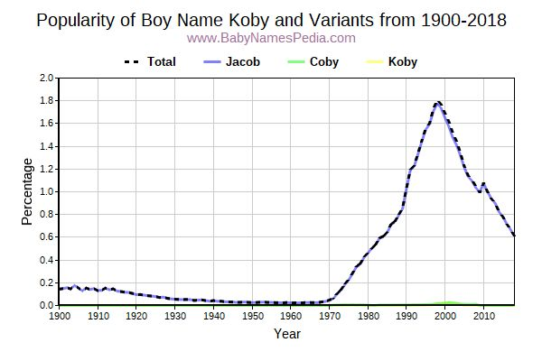 Variant Popularity Trend  for Koby  from 1900 to 2016