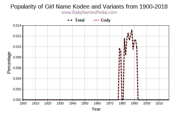 Variant Popularity Trend  for Kodee  from 1900 to 2016