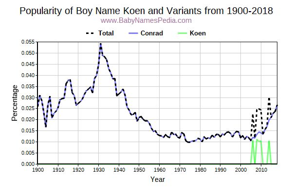 Variant Popularity Trend  for Koen  from 1900 to 2018