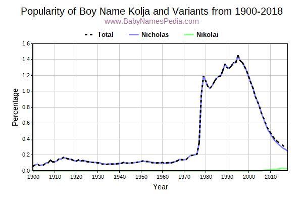 Variant Popularity Trend  for Kolja  from 1900 to 2016