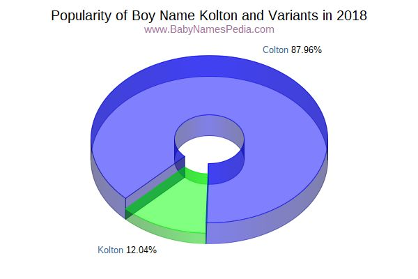 Variant Popularity Chart  for Kolton  in 2015